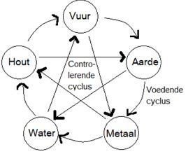 de vijf elementen en hoefbevangenheid